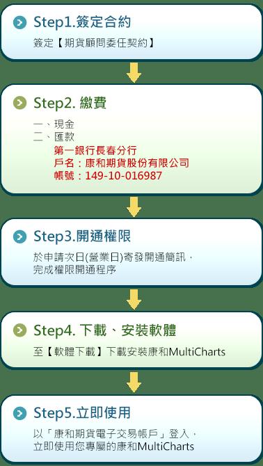 康和期貨-劉信源 - 康和期貨multicharts訂購流程